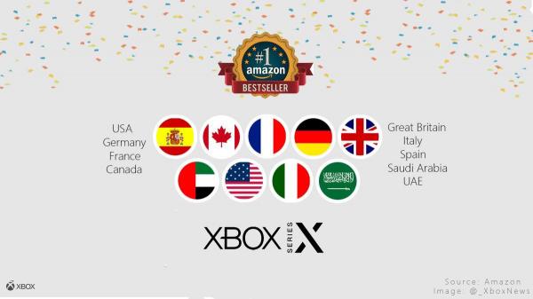 По данным Amazon Xbox Series X обошел PS5 по количеству предзаказов в ряде ключевых западных стран